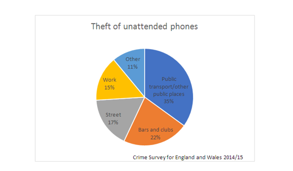 Mobile-Theft-2016-Pie-Chart-1024x598