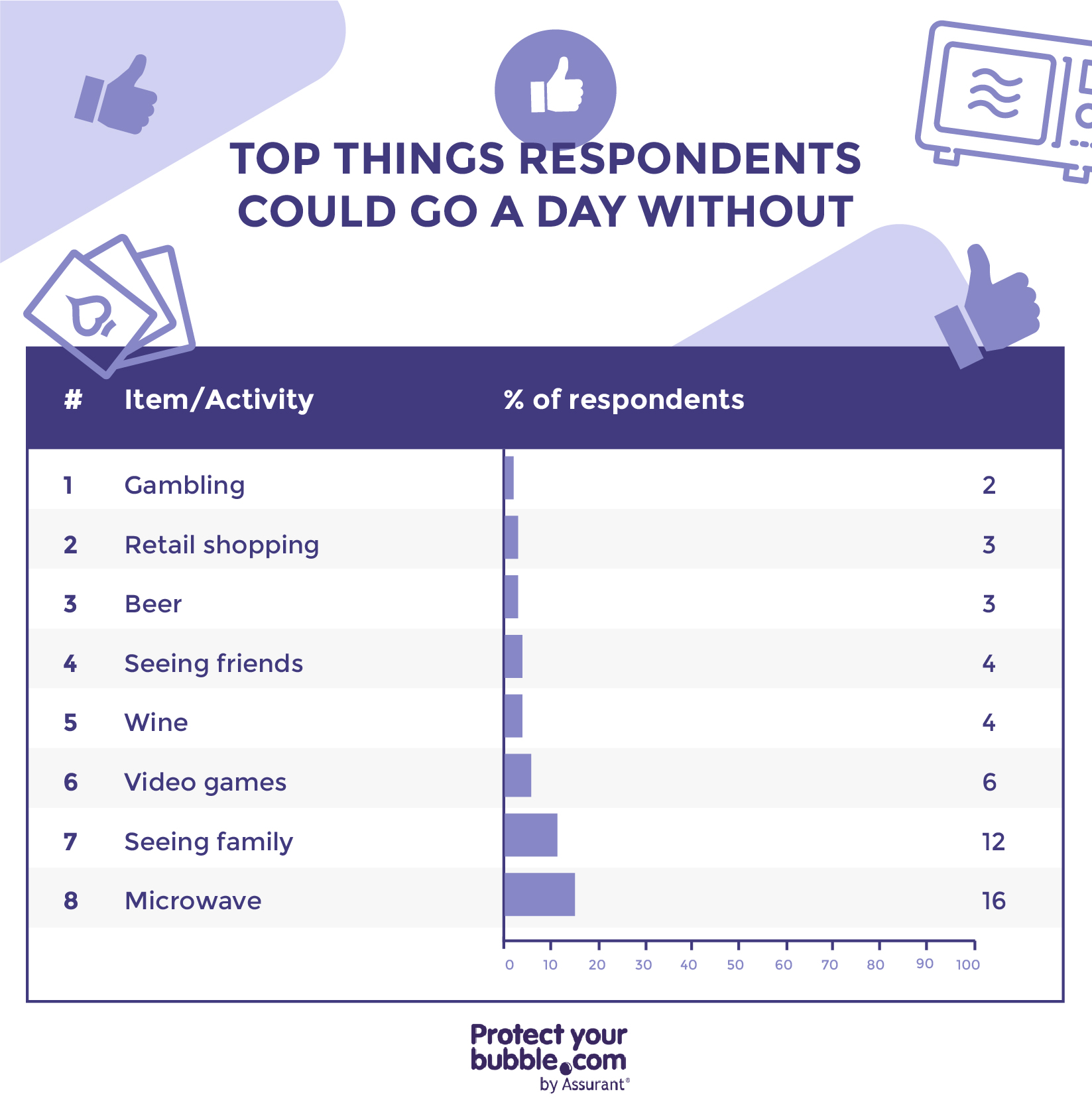 image showing things respondents could go a day without