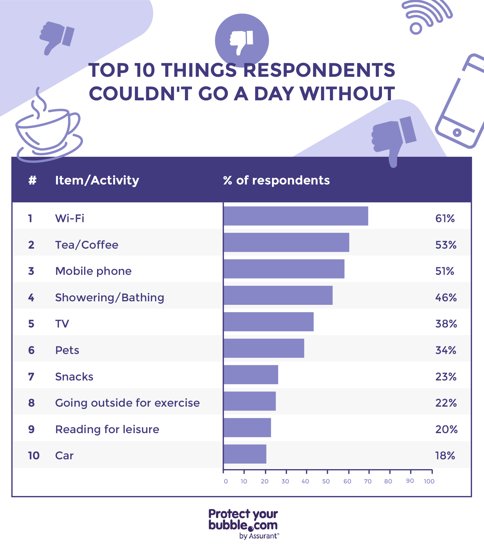 image showing things respondents couldnt go a day without